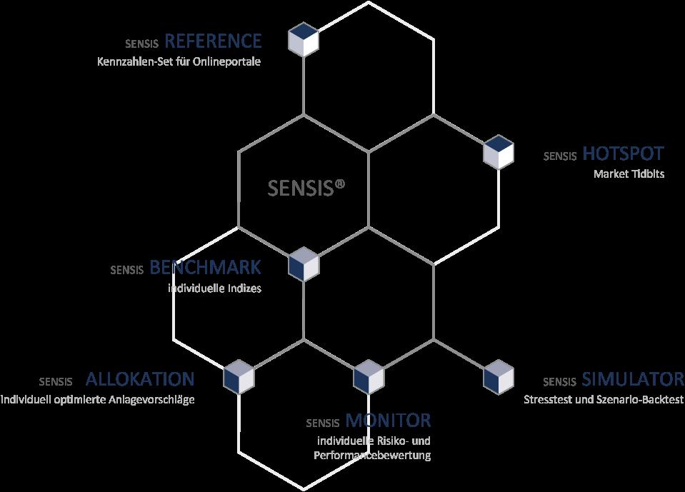 SENSIS Produktlandkarte